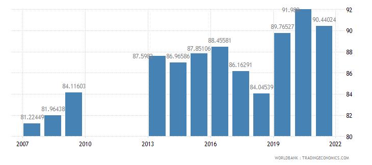 philippines school enrollment secondary percent gross wb data