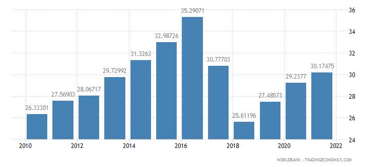 philippines school enrollment tertiary male percent gross wb data