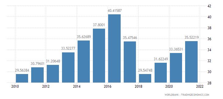philippines school enrollment tertiary percent gross wb data