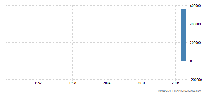 philippines secondary education vocational pupils wb data