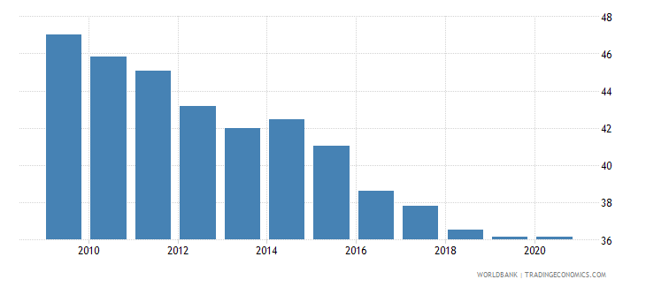 philippines self employed total percent of total employed wb data