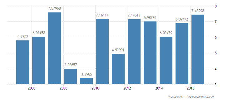 philippines services etc  value added annual percent growth wb data