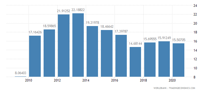 philippines short term debt percent of exports of goods services and income wb data