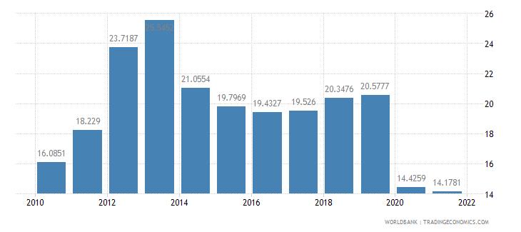 philippines short term debt percent of total external debt wb data
