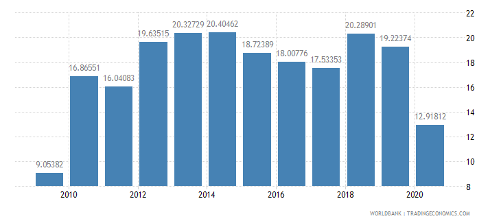 philippines short term debt percent of total reserves wb data