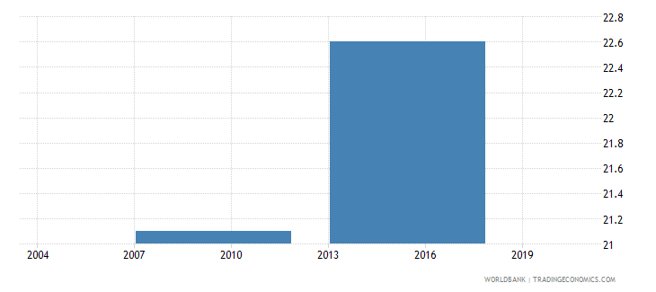 philippines small firms with a bank loan or line of credit percent wb data