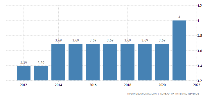 Philippines Social Security Rate For Employees