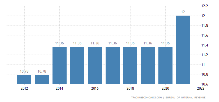 Philippines Social Security Rate