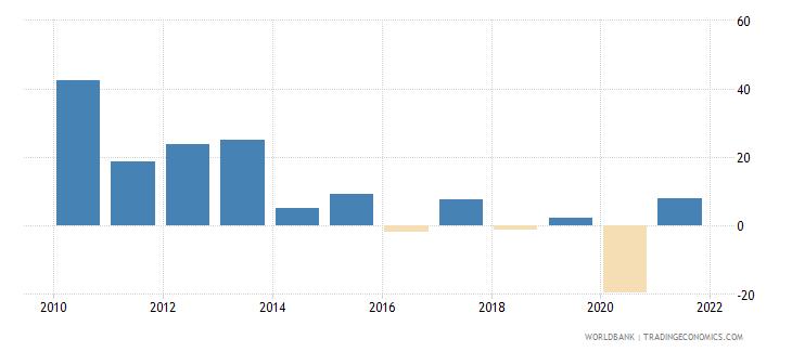 philippines stock market return percent year on year wb data