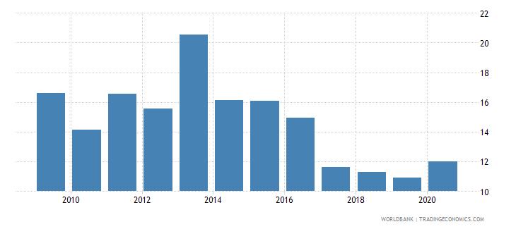 philippines stock market turnover ratio percent wb data
