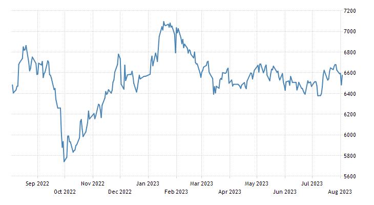 Philippines Stock Market (PSEi)