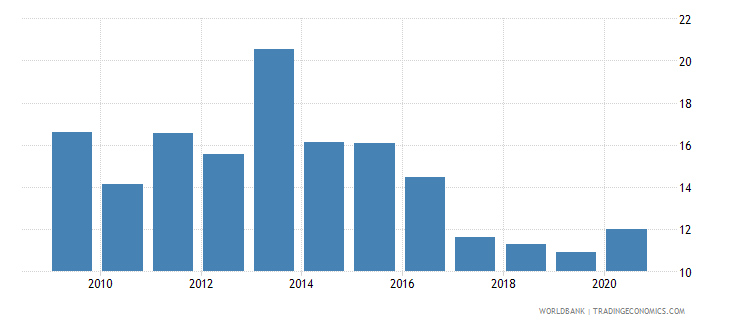 philippines stocks traded turnover ratio percent wb data