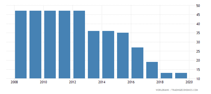 philippines tax payments number wb data