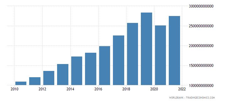 philippines tax revenue current lcu wb data