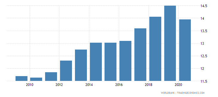 philippines tax revenue percent of gdp wb data