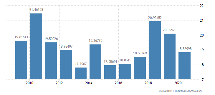 philippines taxes on international trade percent of revenue wb data
