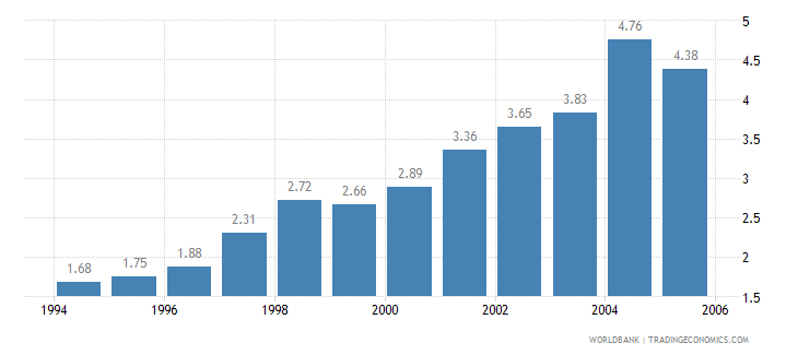 philippines telecommunications revenue percent gdp wb data