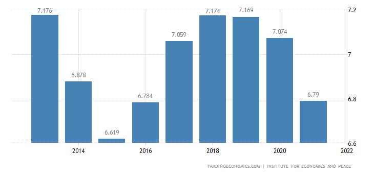 Philippines Terrorism Index