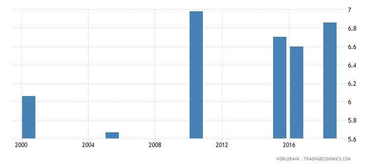 philippines total alcohol consumption per capita liters of pure alcohol projected estimates 15 years of age wb data