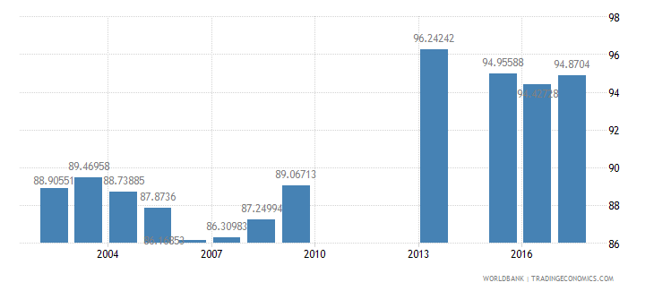 philippines total enrollment primary male percent net wb data