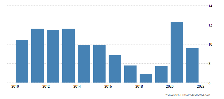 philippines total reserves in months of imports wb data