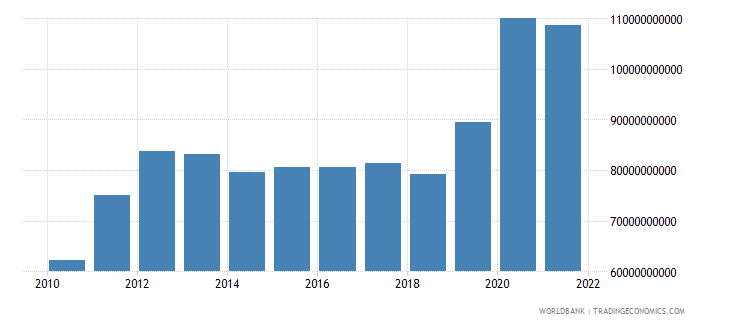 philippines total reserves includes gold us dollar wb data