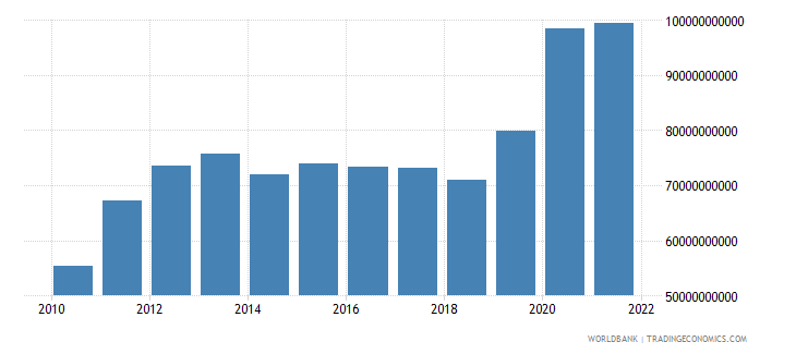 philippines total reserves minus gold us dollar wb data