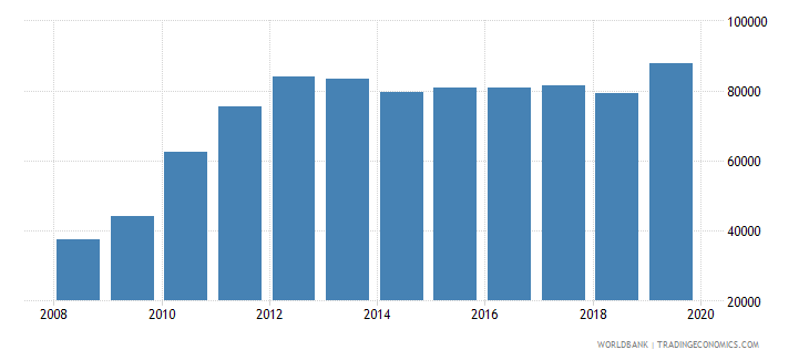 philippines total reserves wb data