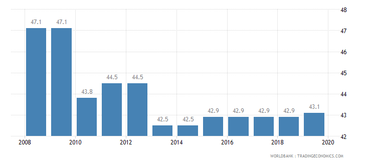 philippines total tax rate percent of profit wb data