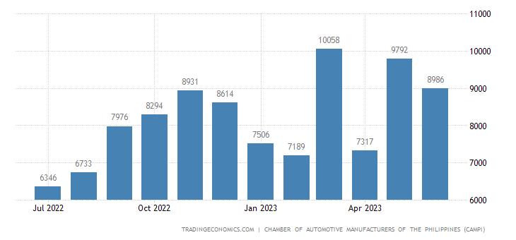 Philippines Passenger Vehicle Sales