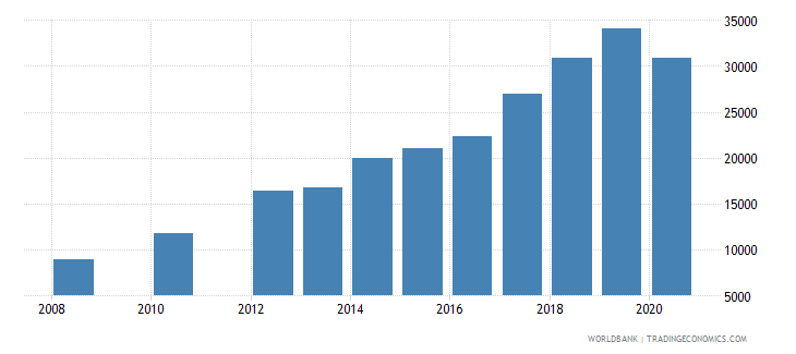 philippines trademark applications resident by count wb data