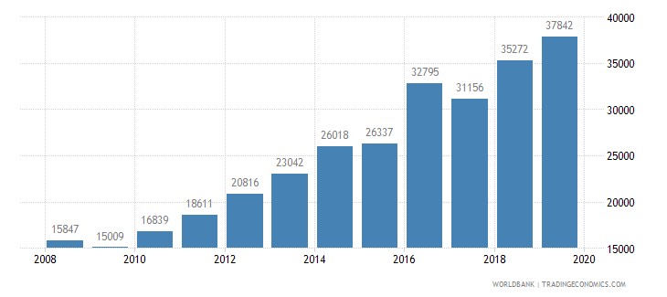 philippines trademark applications total wb data