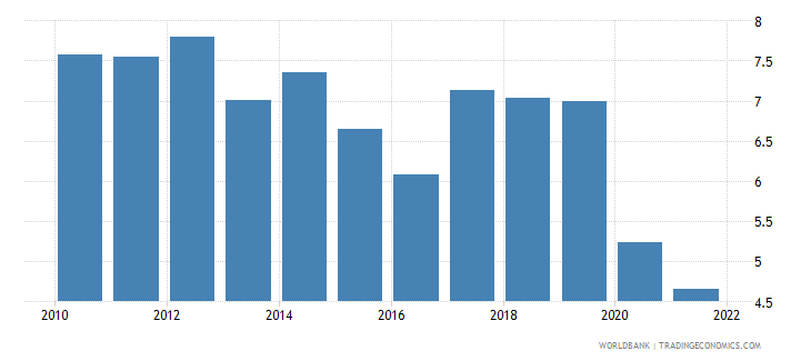 philippines transport services percent of service exports bop wb data