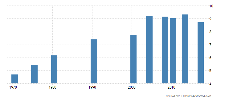philippines uis mean years of schooling of the population age 25 female wb data