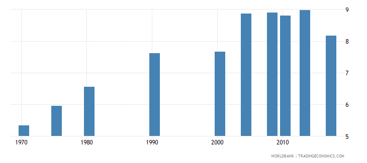 philippines uis mean years of schooling of the population age 25 male wb data