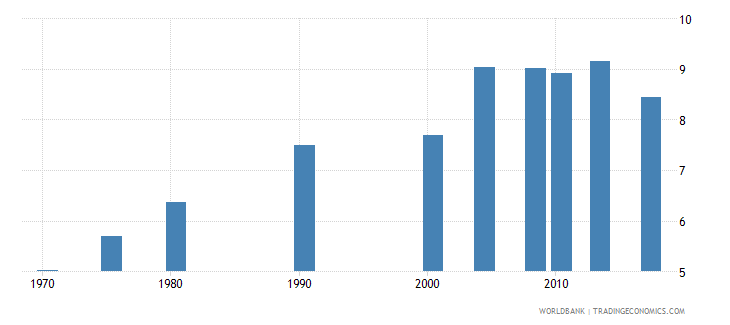 philippines uis mean years of schooling of the population age 25 total wb data