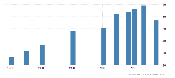 philippines uis percentage of population age 25 with at least completed lower secondary education isced 2 or higher male wb data