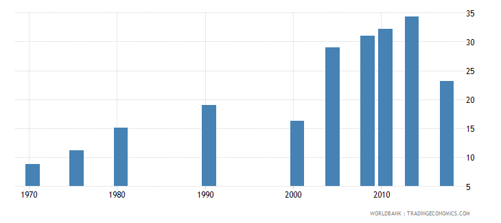 philippines uis percentage of population age 25 with at least completed post secondary education isced 4 or higher female wb data