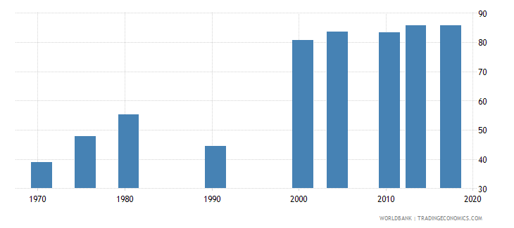 philippines uis percentage of population age 25 with at least completed primary education isced 1 or higher female wb data