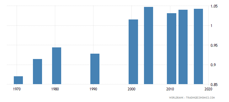 philippines uis percentage of population age 25 with at least completed primary education isced 1 or higher gender parity index wb data