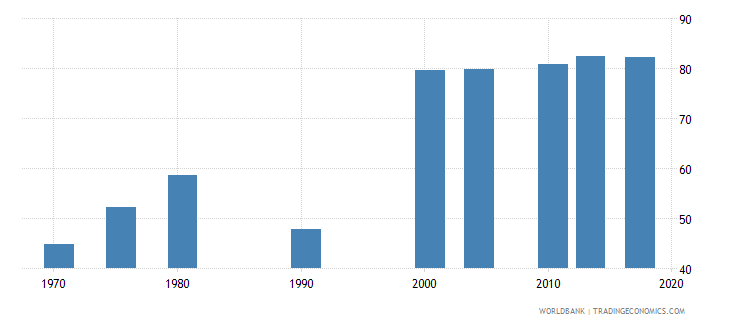 philippines uis percentage of population age 25 with at least completed primary education isced 1 or higher male wb data