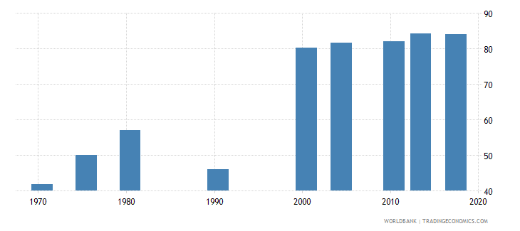 philippines uis percentage of population age 25 with at least completed primary education isced 1 or higher total wb data