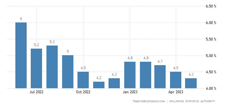 Philippines Unemployment Rate