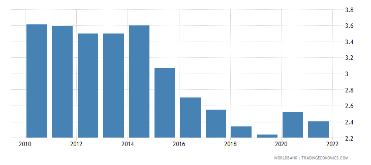 philippines unemployment total percent of total labor force wb data