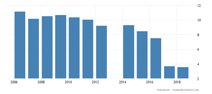 philippines unemployment with advanced education percent of total unemployment wb data