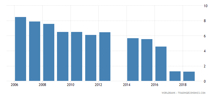 philippines unemployment with basic education male wb data