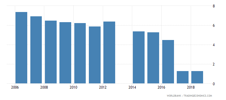 philippines unemployment with basic education percent of total unemployment wb data