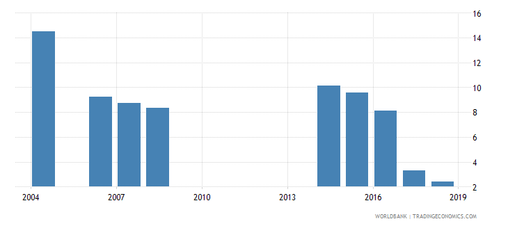 philippines unemployment with intermediate education female wb data