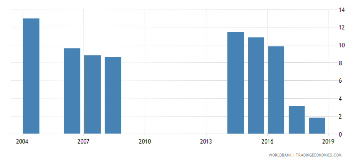 philippines unemployment with intermediate education male wb data