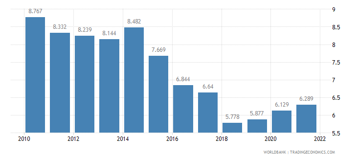 philippines unemployment youth male percent of male labor force ages 15 24 wb data